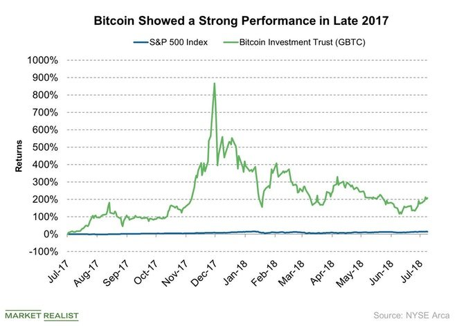 Bitcoin Showed a Strong Performance in Late 2017 2018-07-27